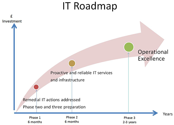 IT Roadmap image
