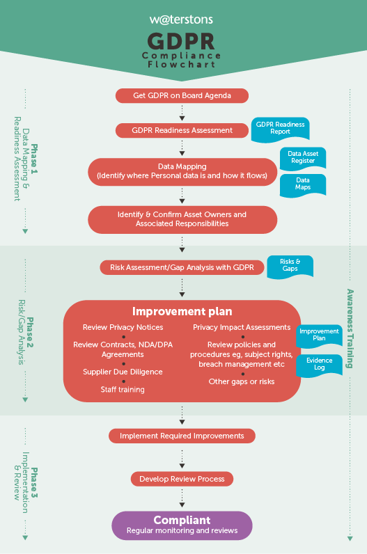 Waterstons' GDPR Compliance Flowchart
